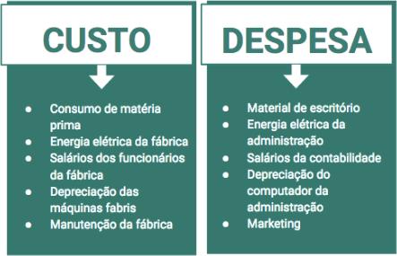 Exemplos de Custos e Despesas